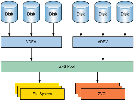 Pooled storage in ZFS